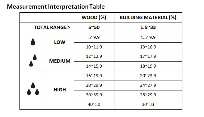 MO50 Table